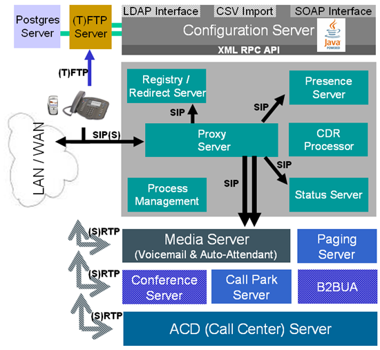 System Architecture Diagrams - Sipxcom